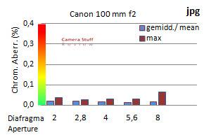ca-canon-100mm-f2