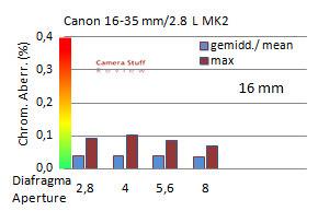 ca-canon-16-35--ii