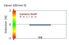 canon 100 2 distortion