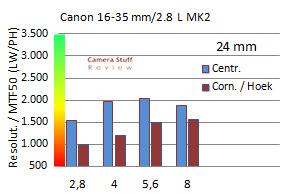 resolutie-canon-16-35--ii