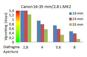 vignet-canon-16-35-II