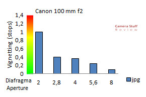 vignetting-canon-100mm-f2