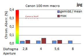 Canon lens test