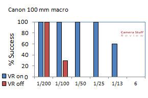 Canon 100 mm 2.8 Macro test