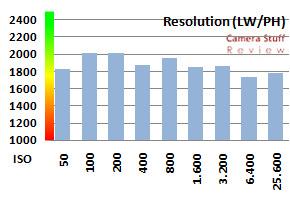 Canon 5D MK2 resolution jpg
