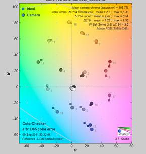 minicanon-5d-mk2-flits-kleur 6866 colorerror