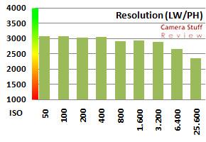 Canon 5D MK2 RAW file resolution