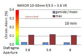CA-Nikon-10-30