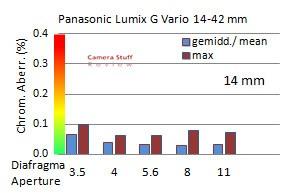 CA-Panasonic-14-42