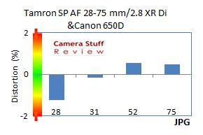 Distort-Tamron-28-75mm