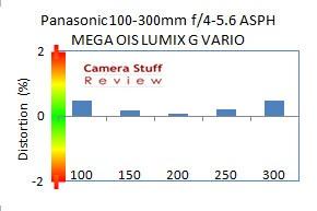 Distortion-Panasonic100-300