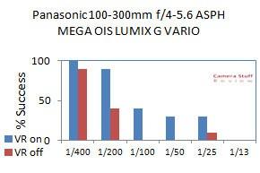 IS-Panasonic100-300