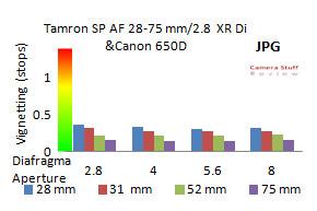 Vignet-Tamron-28-75mm