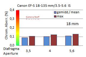 ca-canon-18-135-mm-aps-c