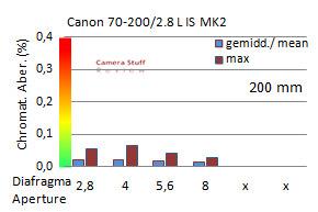 ca-canon-70-200