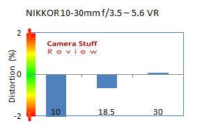 distortion-Nikon-10-30