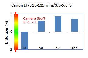 distortion-canon-18-135-mm-aps-c