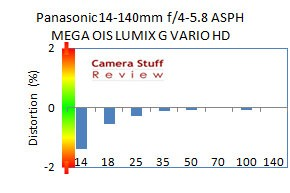 distortion-jpg-panasonic-14-140