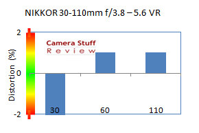 distortion Nikkor 30 110