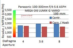 miniResolutiePanasonic100-300