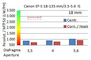 resolution-canon-18-135-mm-aps-c