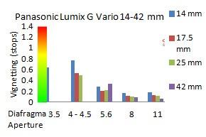 vignet-Panasonic-14-42