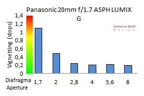 vignet-Panasonic-20mm