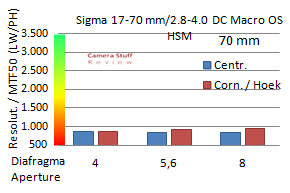 APS-C-Sigma-17-70--mm-70-mm-scherpte