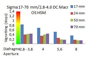 APS-C-Sigma-17-70-mm-lichtafval