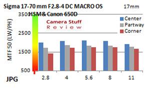 APS-C-Sigma-17-70-mm-resolutie