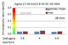 CA-APS-C-Sigma-17-50--CA-op-Canon