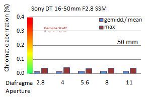 CA-Sony-16-50