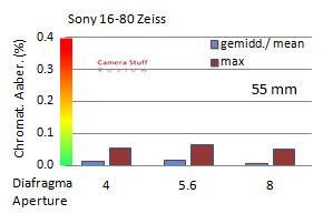 CA-Sony-16-80-zeiss