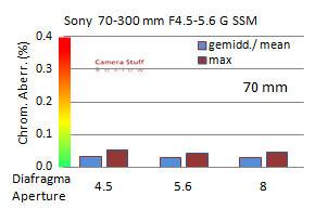 CA-Sony-70-300