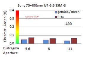 CA-Sony-70-400