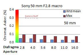 CA-Sony50mm macro