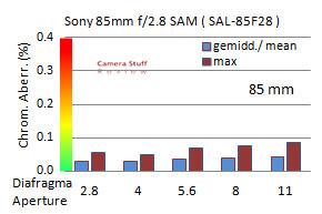 CA-SonySAL85f28