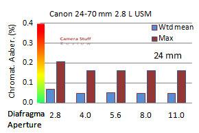 CA-apsc-Canon-24-70