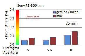 CA Sony-75-300