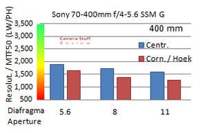 Resolutie-Sony-70-400