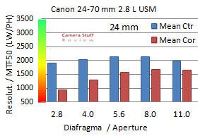 Resolutie-apsc-Canon-24-70