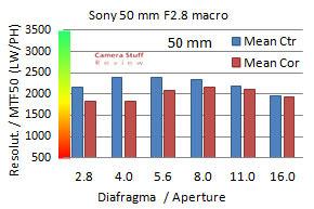 Sony 50mm macro resolutie