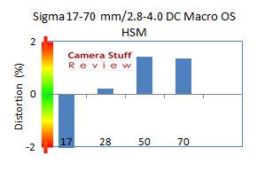 aps-c-sigma-17-70-mm-vertekening-op-canon