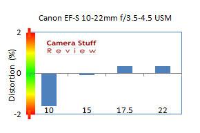 distortion-Canon-10-22-mm