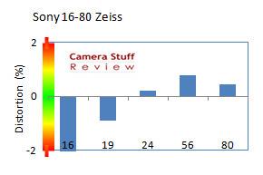 distortion-Sony-16-80-zeiss