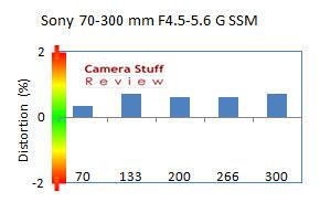 distortion-Sony-70-300