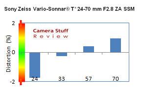 distortion-Sony-zeiss-24-70