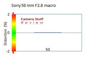 distortion-Sony 50mm macro
