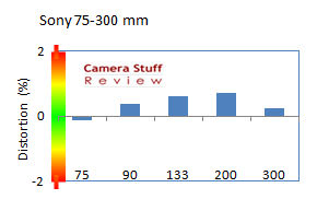 distortion Sony-75-300