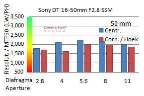 resolutie-Sony-16-50